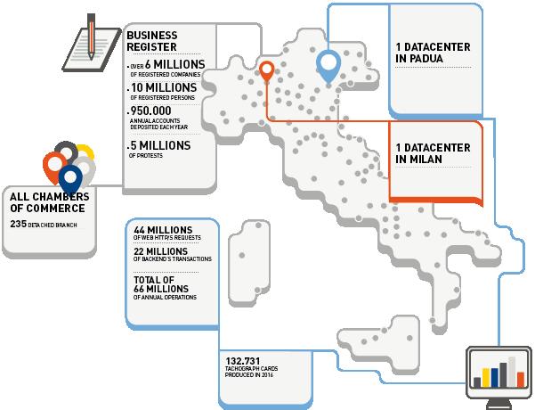 Italian Business Register