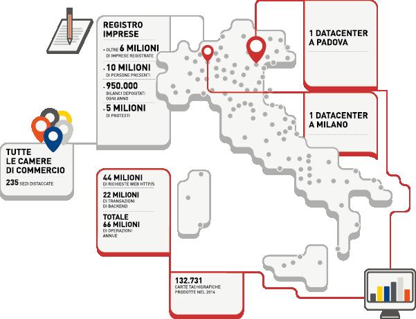 Infocamere | Registro Imprese